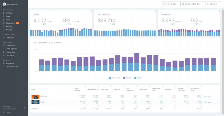 Steam Data Suite portfolio dashboard, part of the Reporting solution